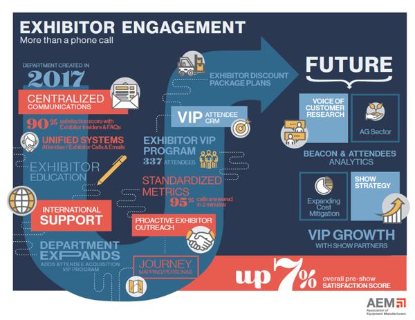 AEM exhibitor engagement