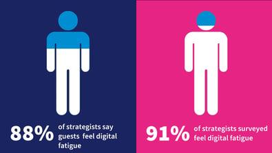 digital fatigue survey results