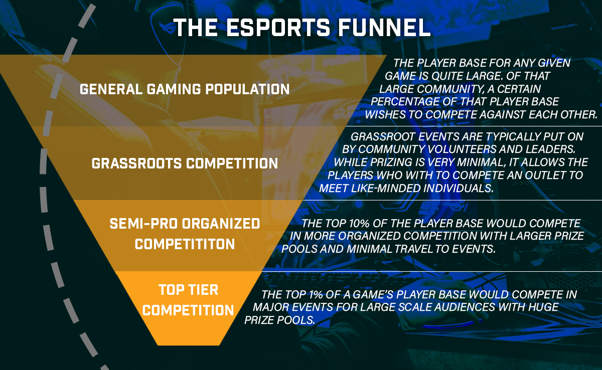 The Esports Funnel